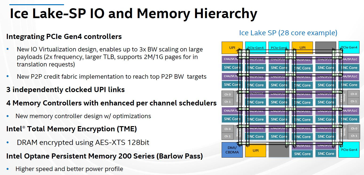Hot Chips 32 Intel Ice Lake SP IO And Memory Hierarchy
