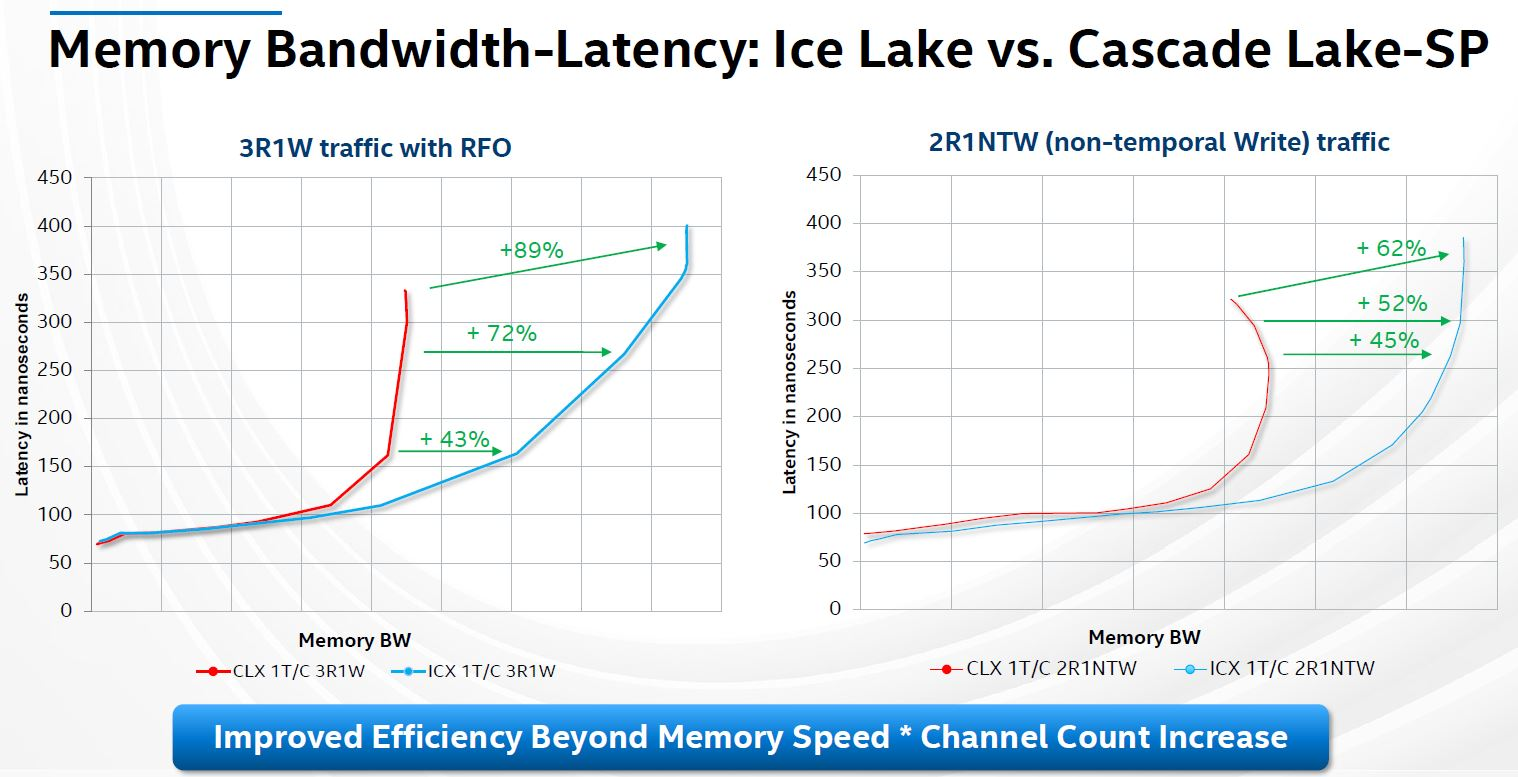 Hot Chips 32 Intel Ice Lake SP Memory Bandwidth Latency