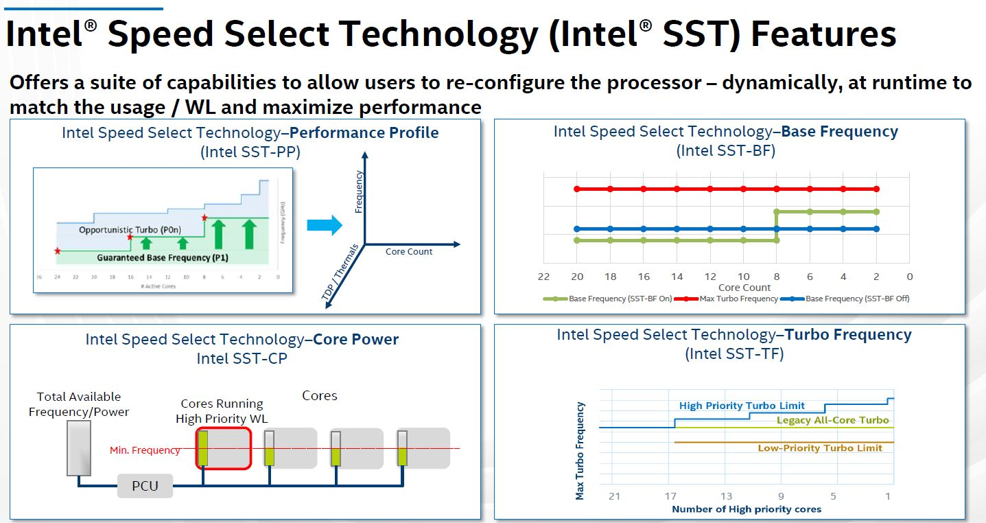 Hot Chips 32 Intel Ice Lake SP SST