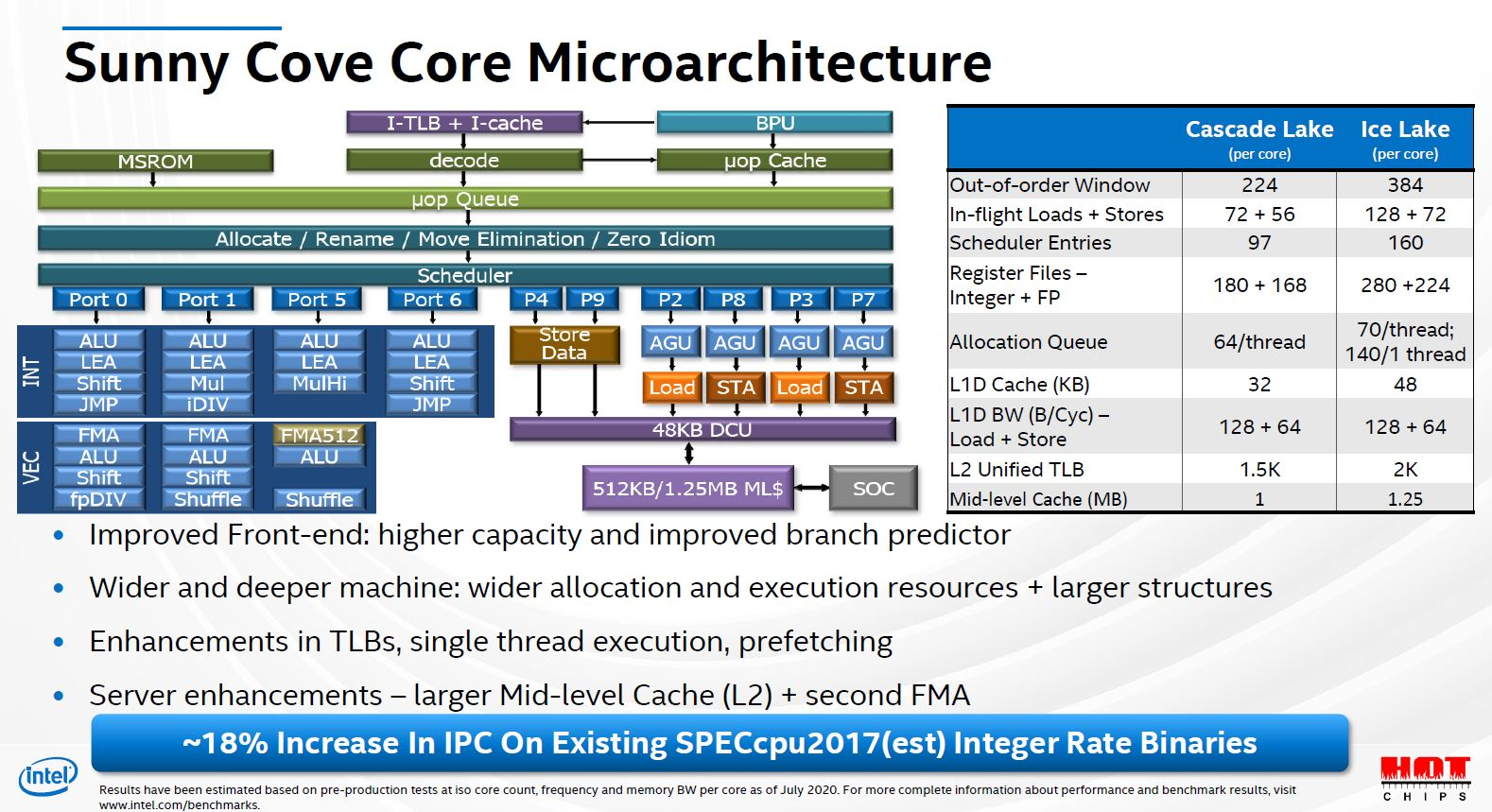 Hot Chips 32 Intel Ice Lake SP Sunny Cove Microarchitecture