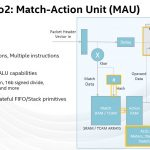 Hot Chips 32 Intel Tofino2 Match Action Unit MAU