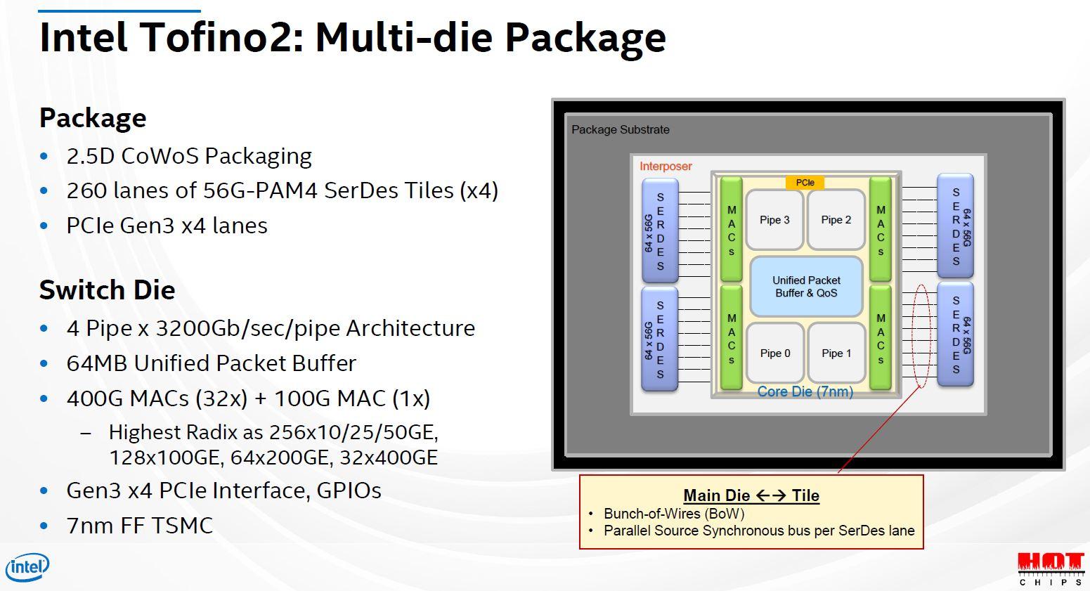Hot Chips 32 Intel Tofino2 Multi Die Package