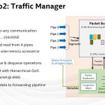 Hot Chips 32 Intel Tofino2 Traffic Manager