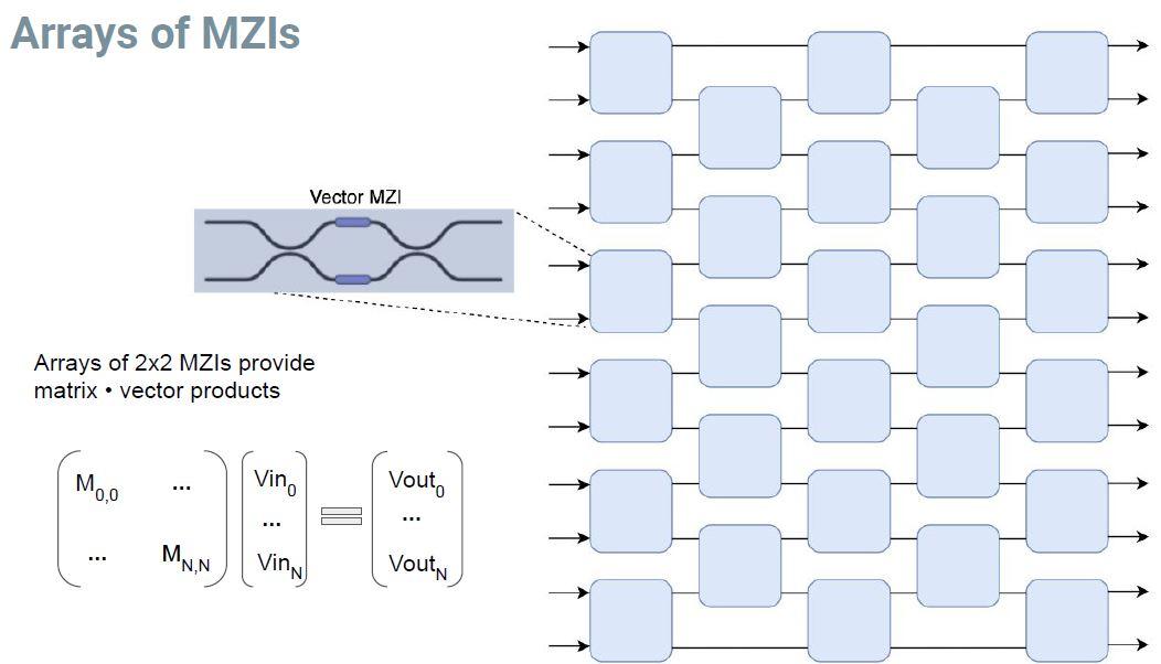 Hot Chips 32 Lightmatter Arrays Of MZI