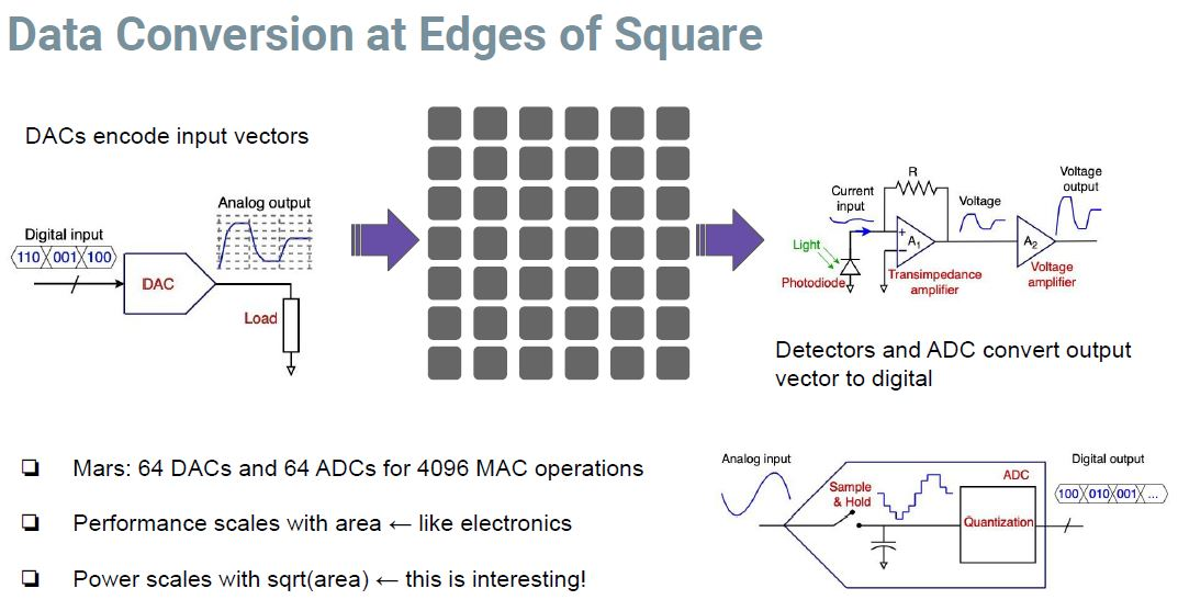 Hot Chips 32 Lightmatter Data Conversion At Edges Of Square