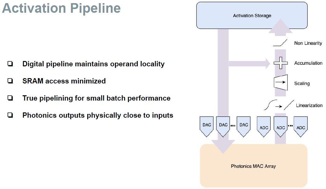 Hot Chips 32 Lightmatter Digital System Activation Pipeline