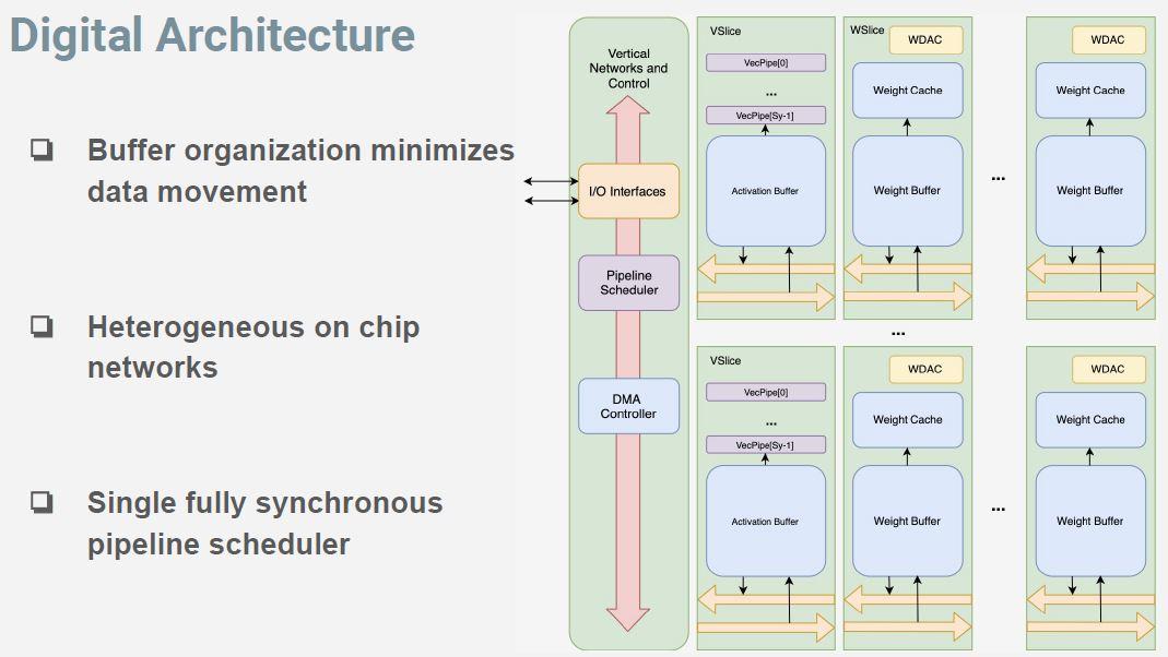 Hot Chips 32 Lightmatter Digital System Mars Digital Architecture
