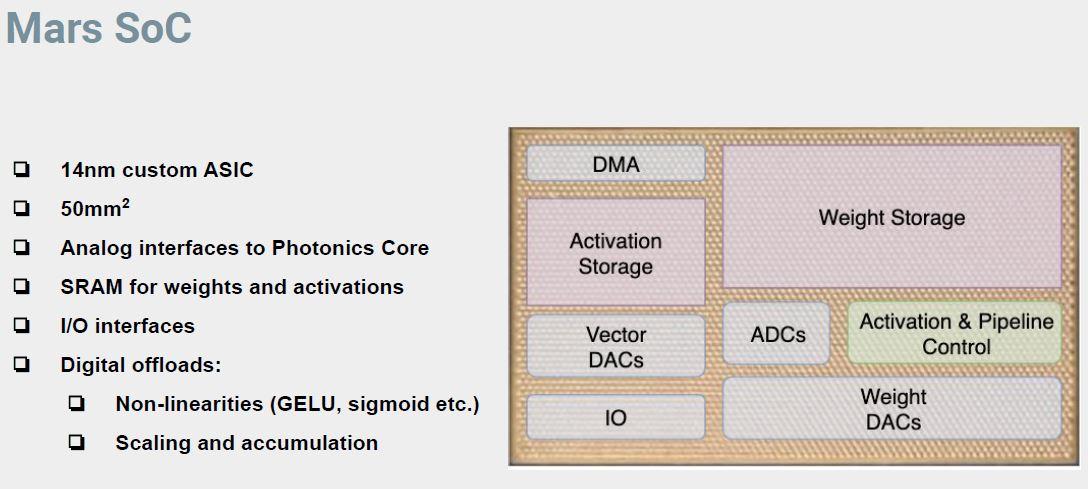 Hot Chips 32 Lightmatter Digital System Mars SoC