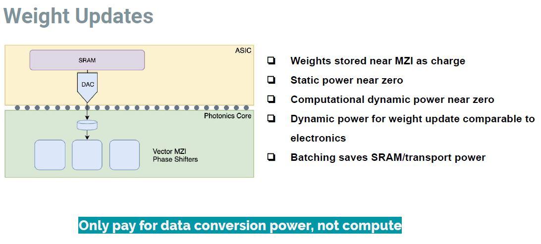 Hot Chips 32 Lightmatter Digital System Weight Updates