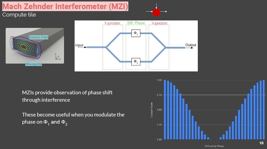 Hot Chips 32 Lightmatter Mach Zehnder Interferometer MZI