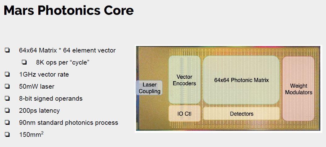 Hot Chips 32 Lightmatter Mars Photonics Core