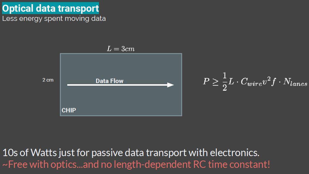 Hot Chips 32 Lightmatter Optical Data Transport