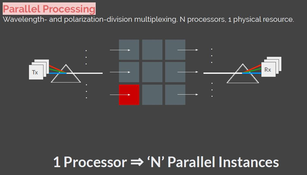 Hot Chips 32 Lightmatter Parallel Processing