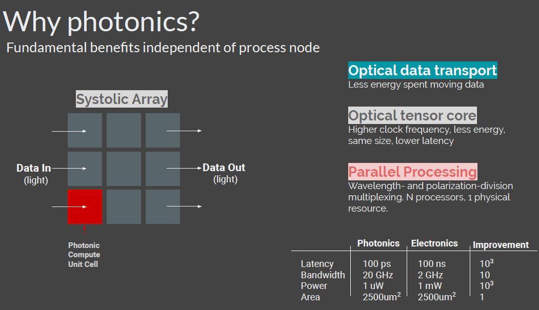 Hot Chips 32 Lightmatter Why Photonics