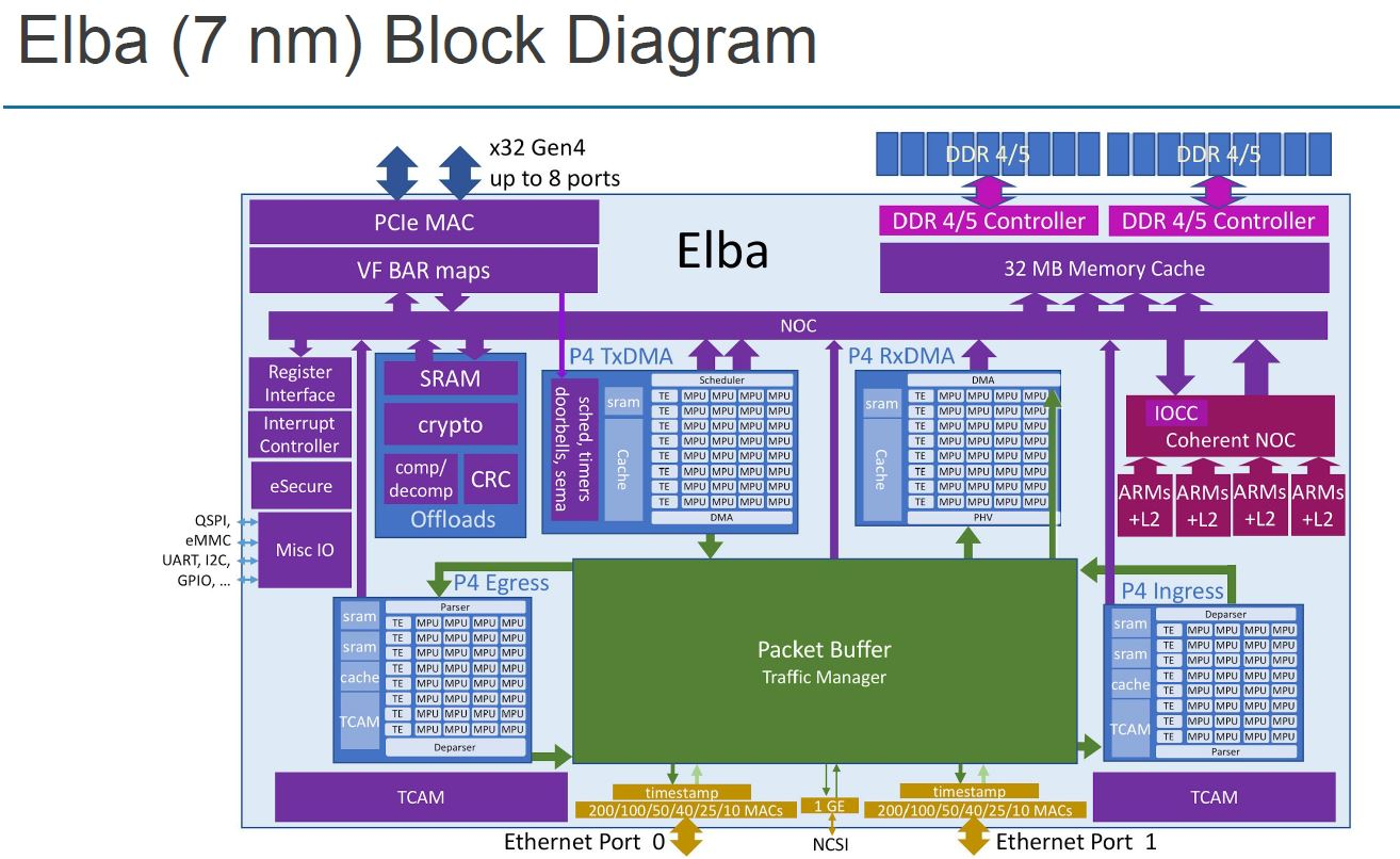 Hot Chips 32 Pensando Elba Block Diagram