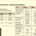 Hot Chips 32 Pensando Performance