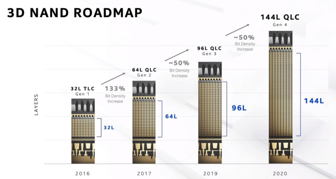 Intel Architecture Day 2020 3D NAND Roadmap 144L