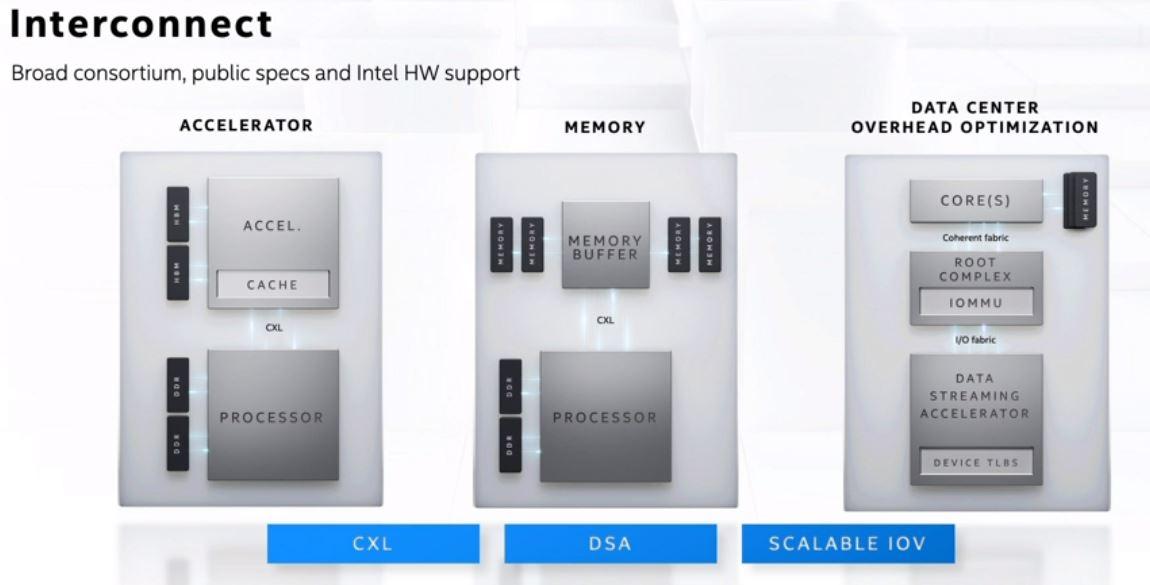 Intel Architecture Day 2020 Data Center Interconnect