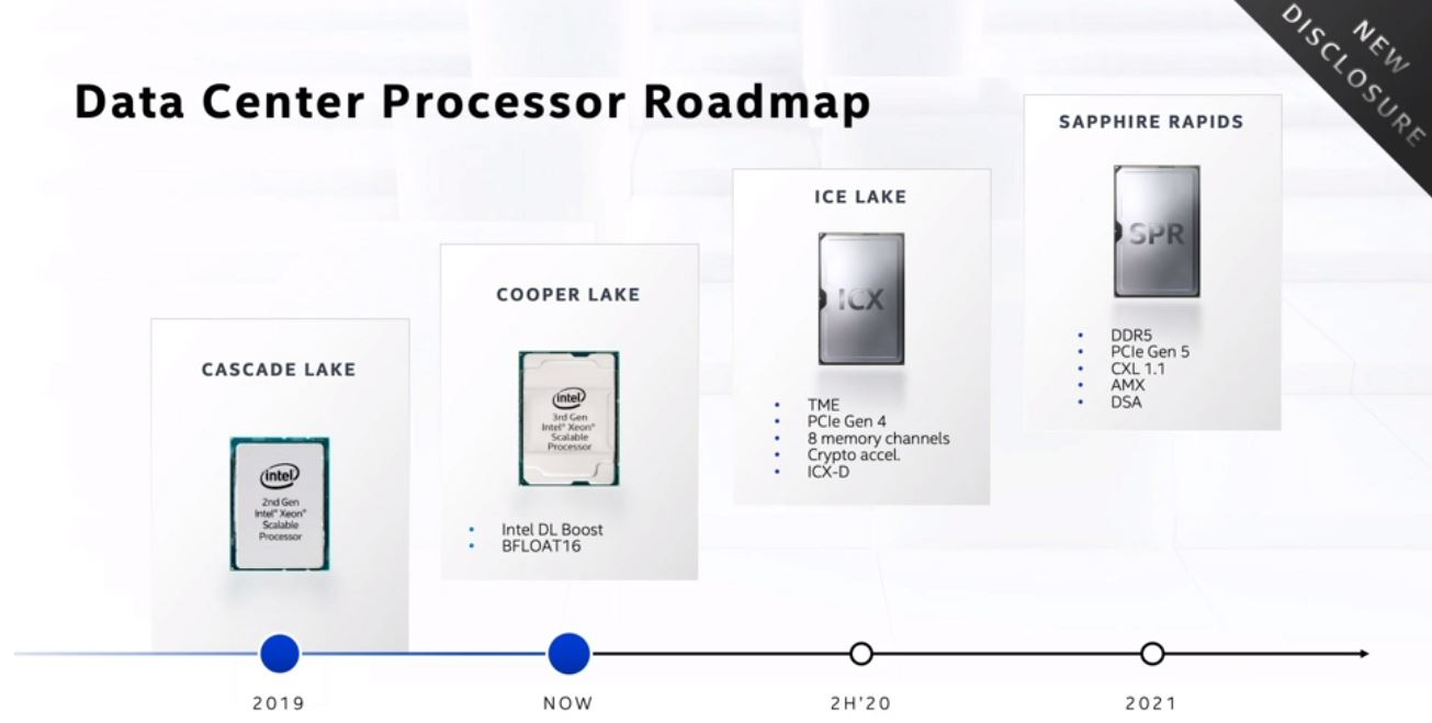 Intel Architecture Day 2020 Data Center Processor Roadmap