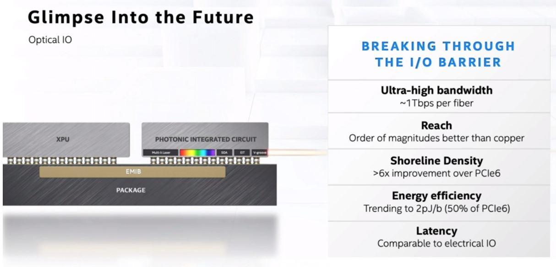 Intel Architecture Day 2020 Interconnect Silicon Photonics