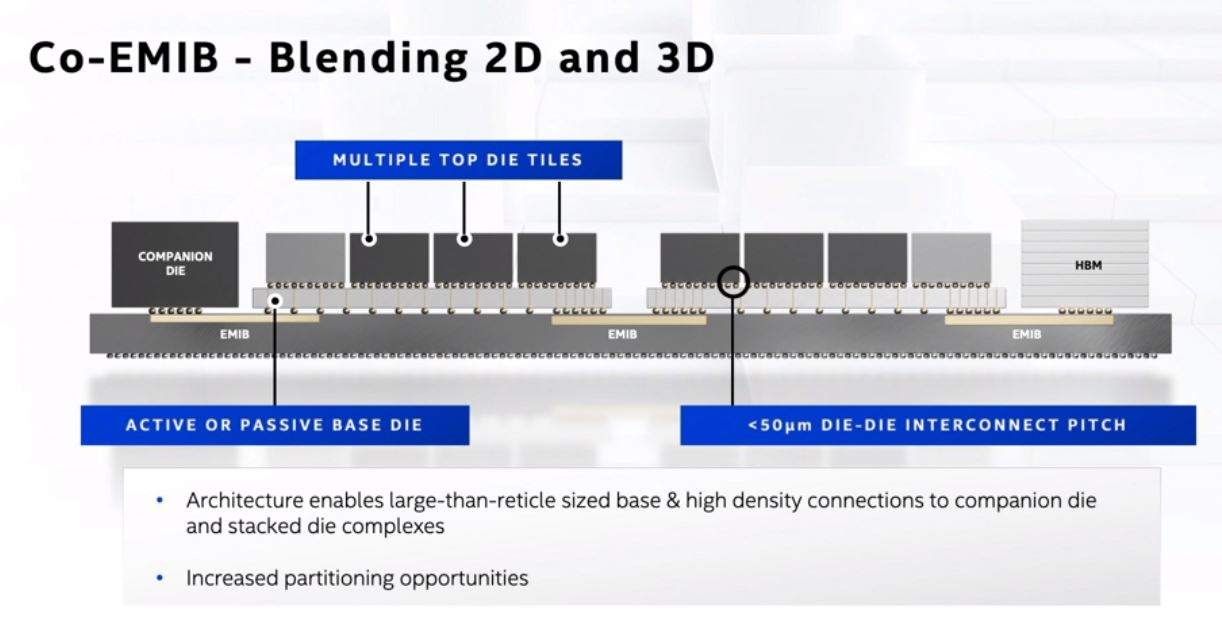 Intel Architecture Day 2020 Packaging Co EMIB For DC And HPC