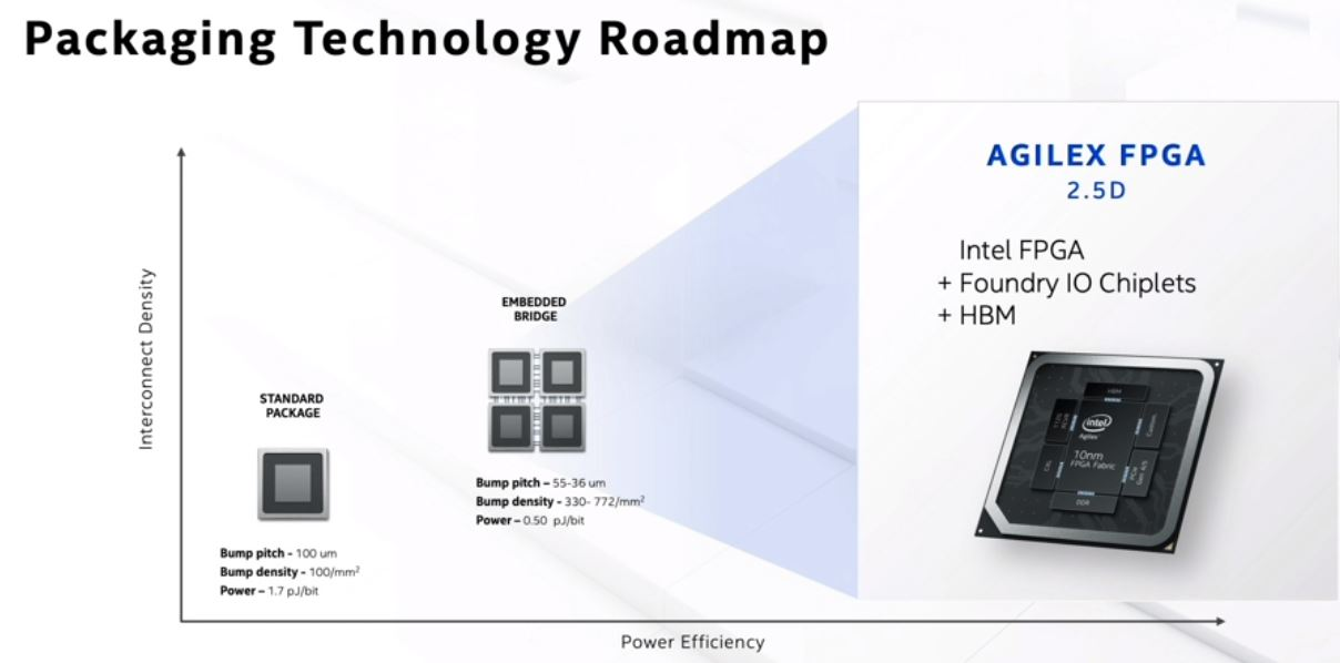 Intel Architecture Day 2020 Packaging EMIB Agilex