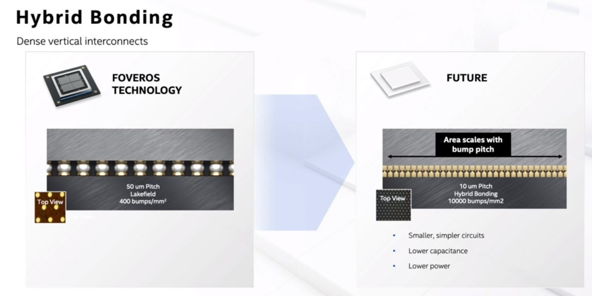 Intel Architecture Day 2020 Packaging Hybrid Packaging