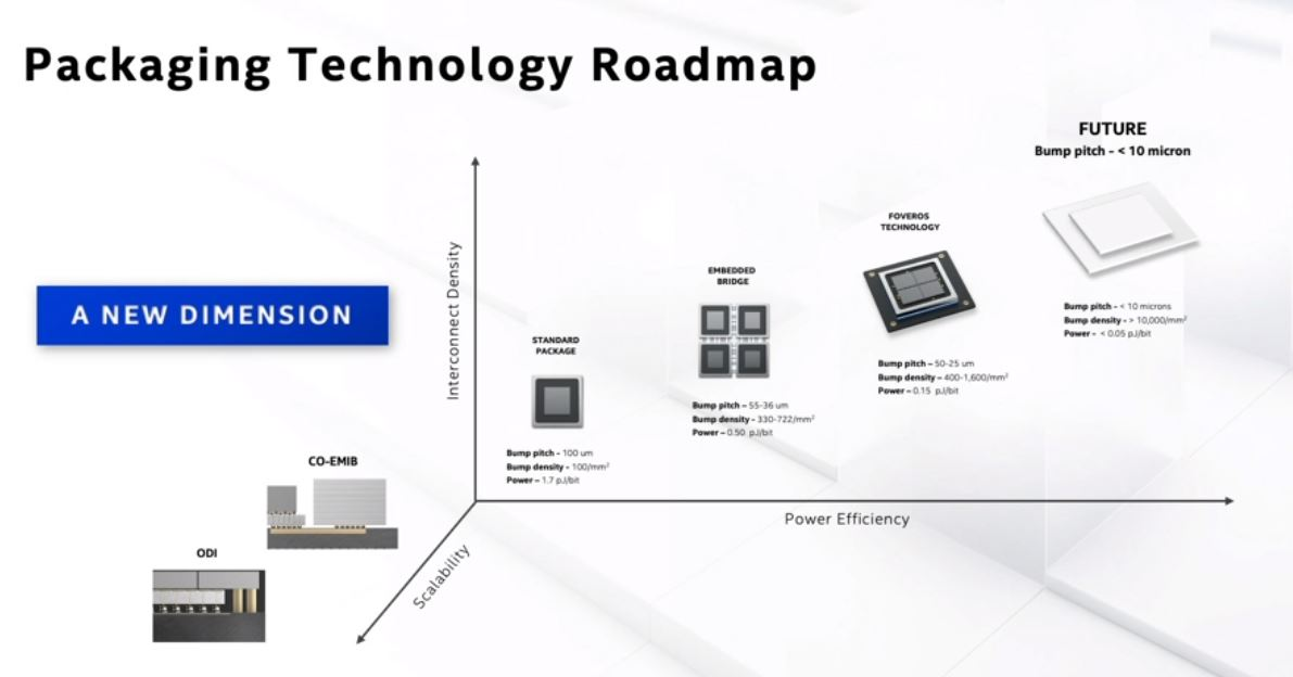 Intel Architecture Day 2020 Packaging Scaling
