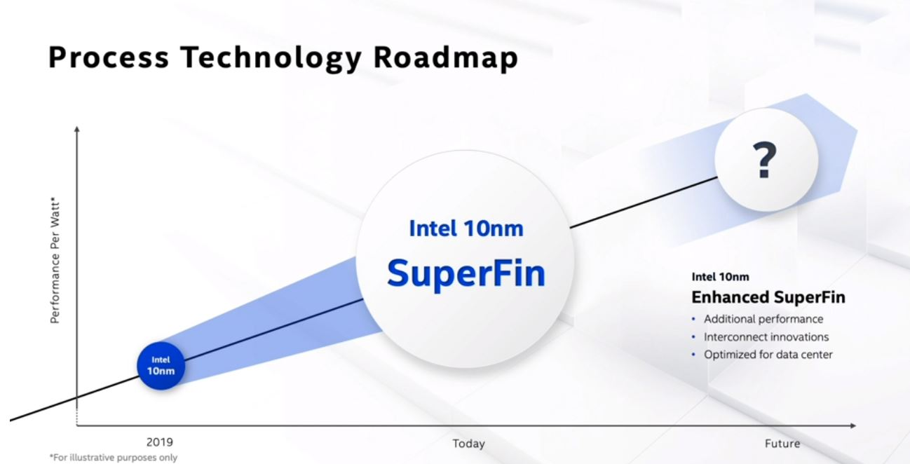 Intel Architecture Day 2020 Refining FinFET New Intranode 10nm SuperFin 2