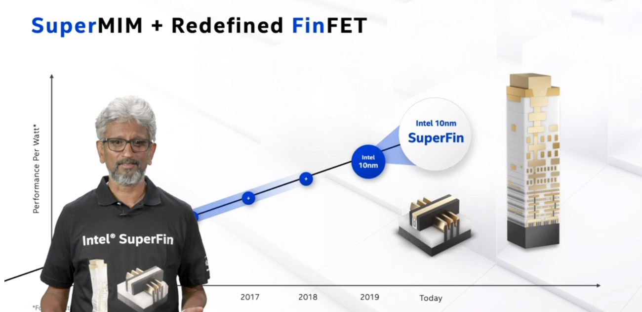 Intel Architecture Day 2020 Refining FinFET New Intranode 10nm SuperFin