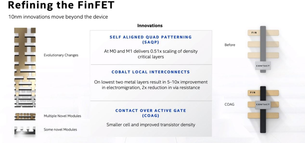 Intel Architecture Day 2020 Refining FinFET