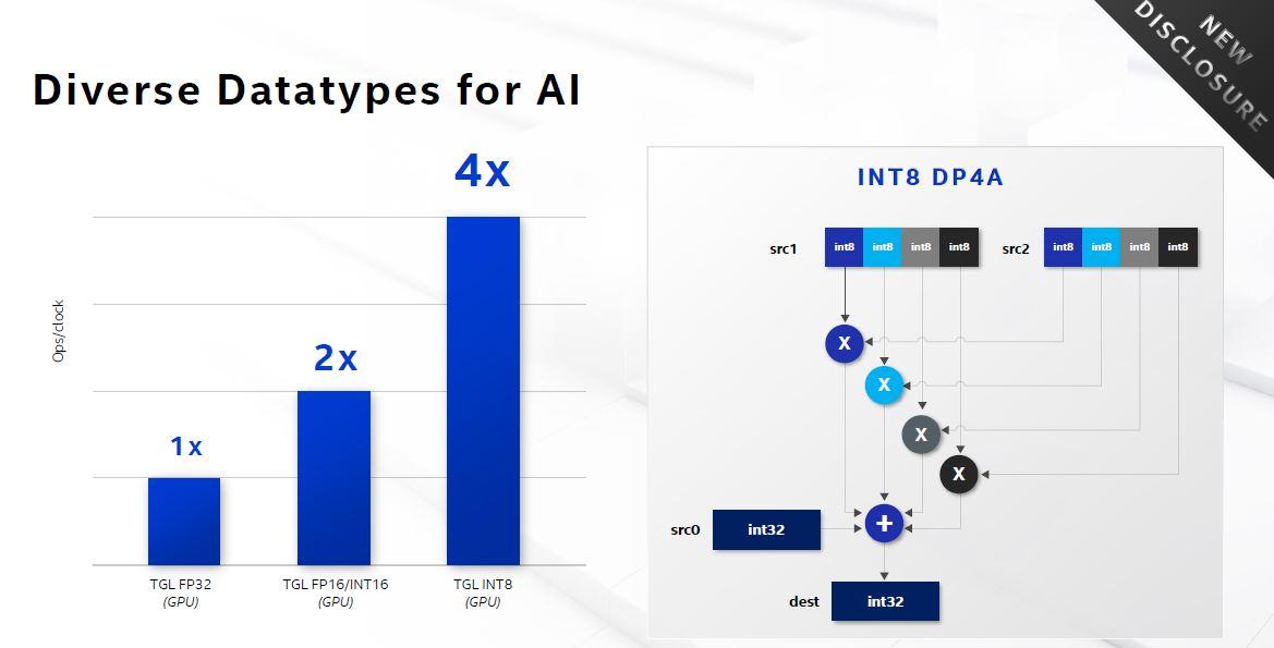 Intel Architecture Day 2020 Xe GPU AI INT8 DP4A
