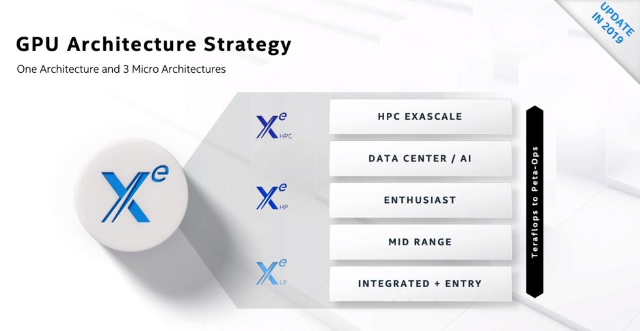 Intel Architecture Day 2020 Xe GPU Overview