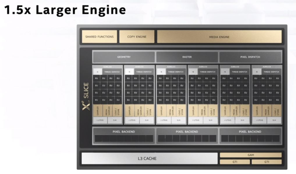 Intel Architecture Day 2020 Xe LP Larger Engine