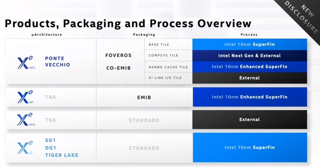 Intel Architecture Day 2020 Xe Products Packaging And Process