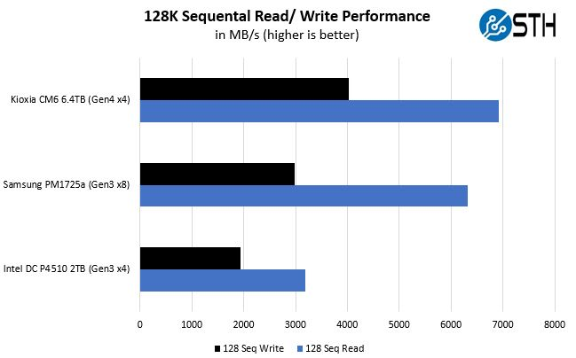 Kioxia CM6 128K Sequential Read Write Performance