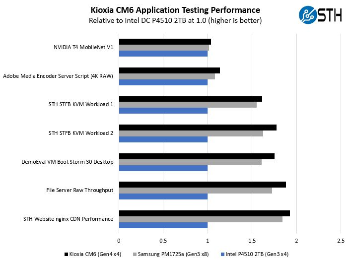 Kioxia CM6 Application Performance Comparison