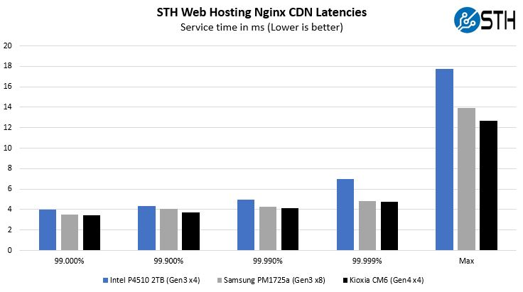 Kioxia CM6 Nginx CDN Latency Profile