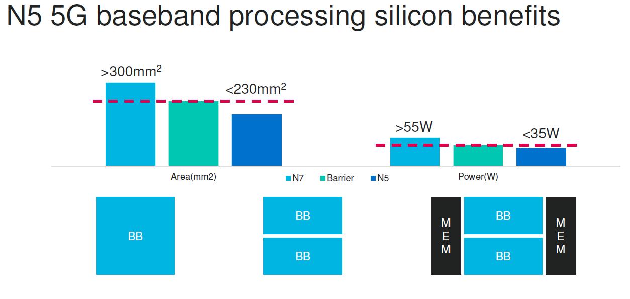 Marvell N5 5G Baseband Silicon