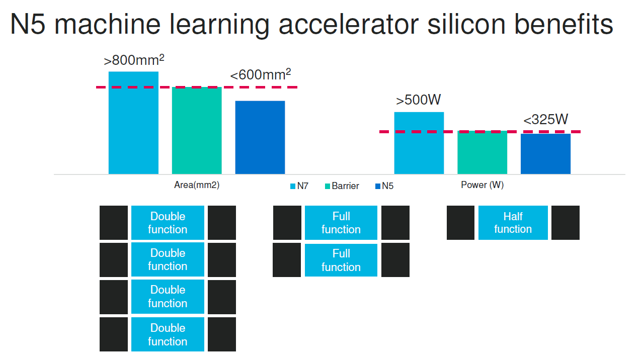 Marvell N5 Machine Learning Accelerator Silicon