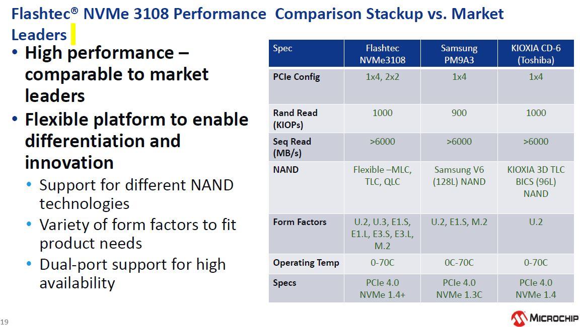 Microchip Flashtec 3xxx Performance