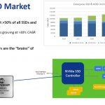 Microchip Flashtec NVMe SSD Market