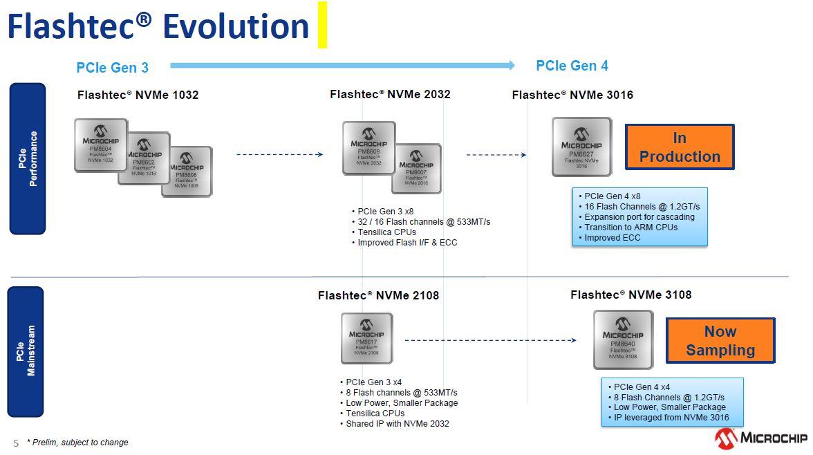 Microchip Flashtec PCIe Gen3 To Gen4