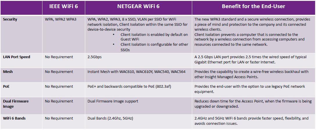 Netgear WAX610 Netgear WiFi 6