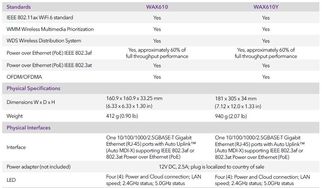 Netgear WAX610 Tech Specs