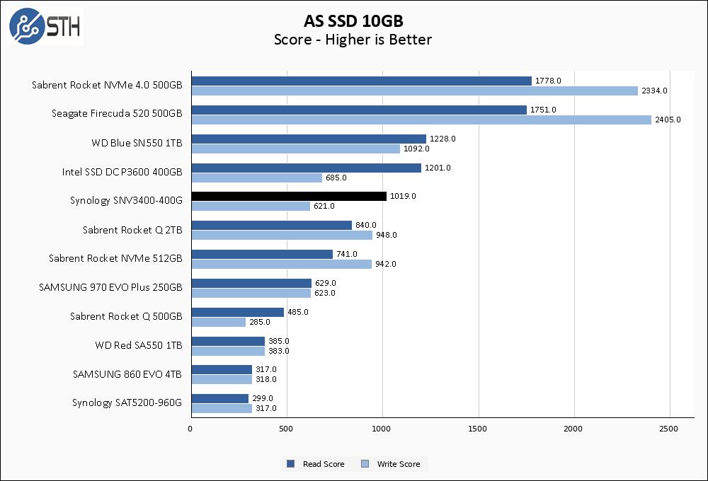 SNV3400 400G ASSSD 10GB Chart