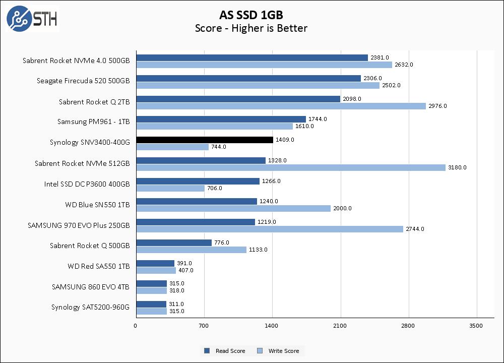 SNV3400 400G ASSSD 1GB Chart