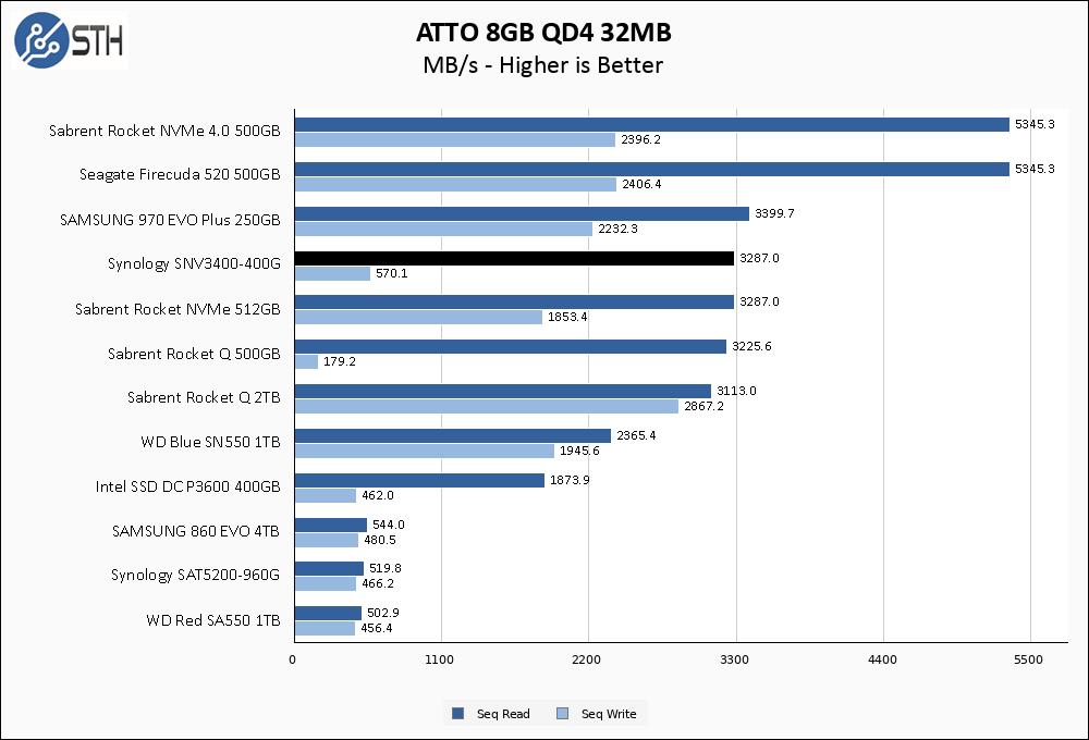 SNV3400 400G ATTO 8GB Chart