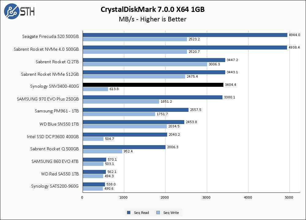 SNV3400 400G CrystalDiskMark 1GB Chart