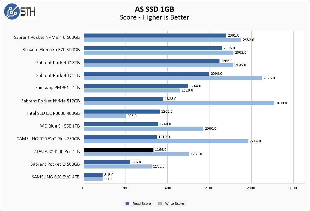 SX8200 Pro 1TB ASSSD 1GB Chart